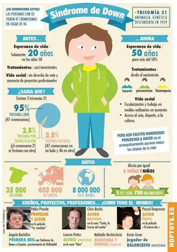Datos interesantes a propósito del día mundial del Síndrome de Down. |