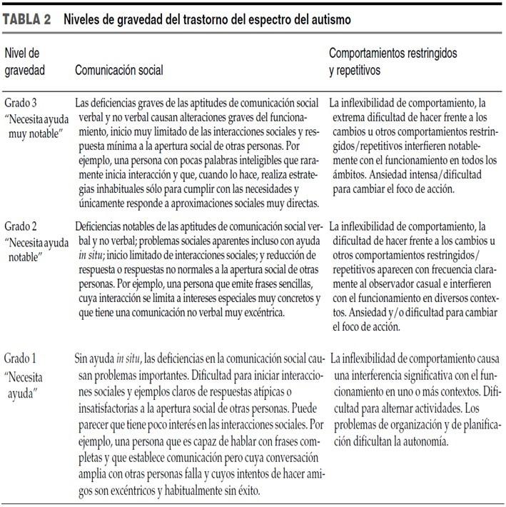 Niveles-de-Gravedad-TEA-DSMV